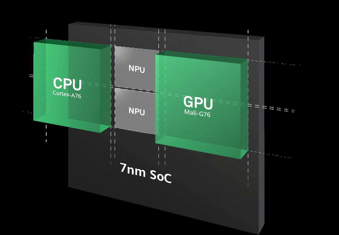 เปรียบเทียบสเปค Kirin 980 กับ Snapdragon 845